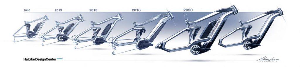 Haibike 2020