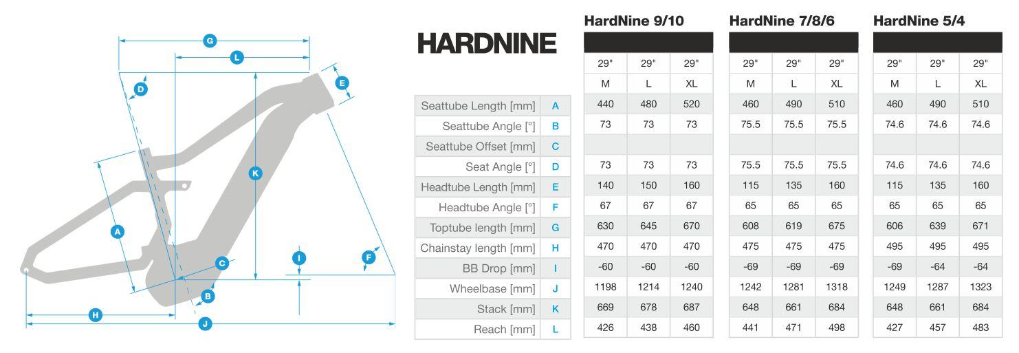 geometria Hardnine