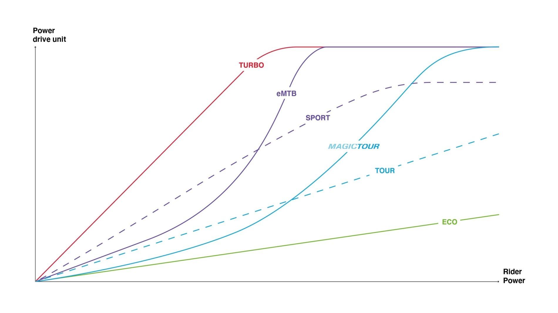 grafické porovnanie podpory motora